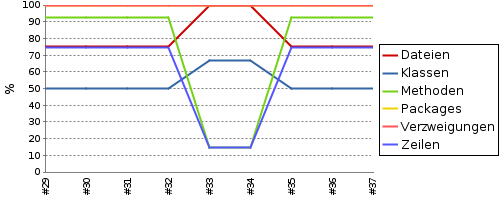 Coverage Report Graph in Jenkins